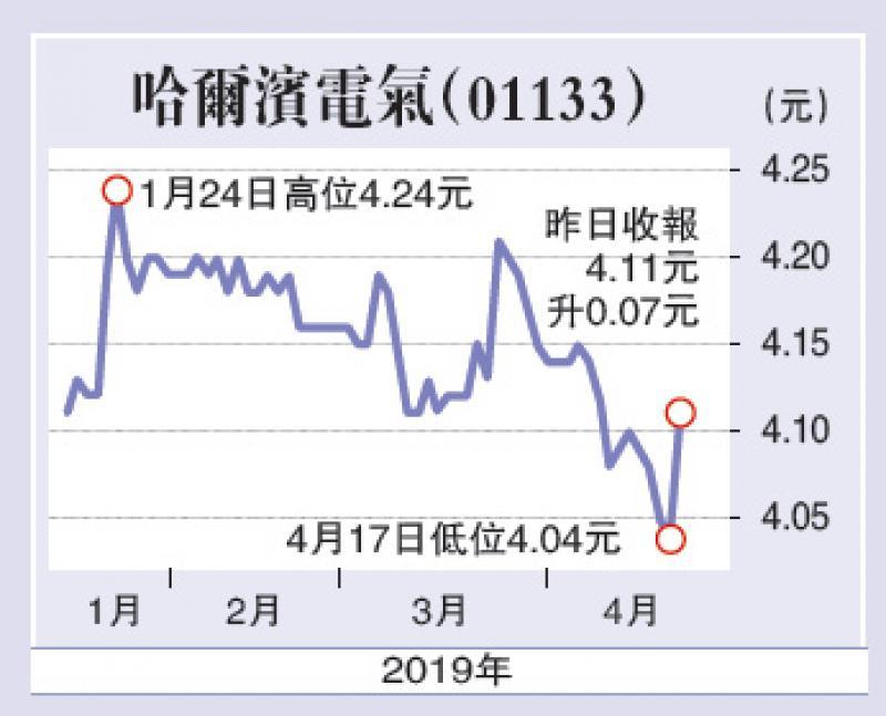 财语陆\哈电私有化条件实在吸引\独立股评人 陈永陆