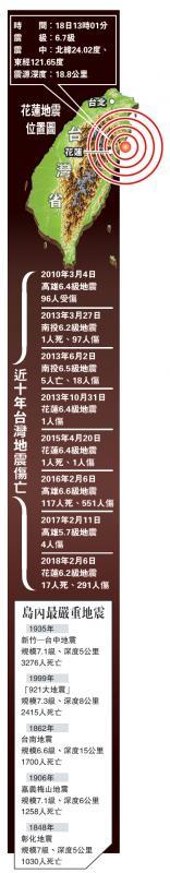 近十年台湾地震伤亡