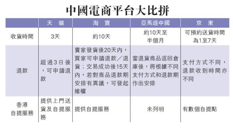 中国电商平台大比拼