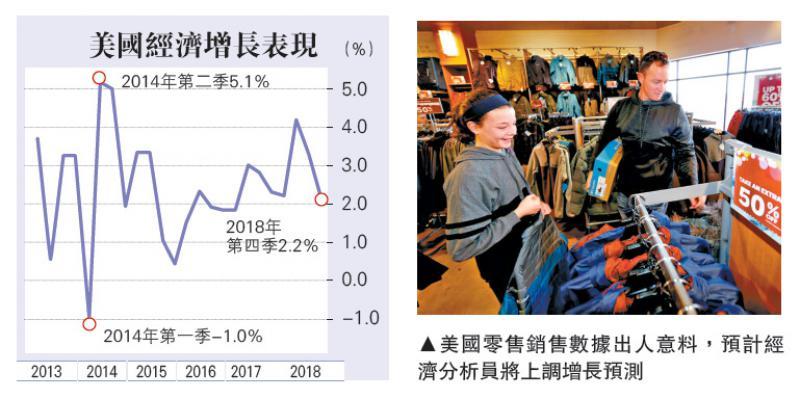 美零售销售升1.6% 年半最劲
