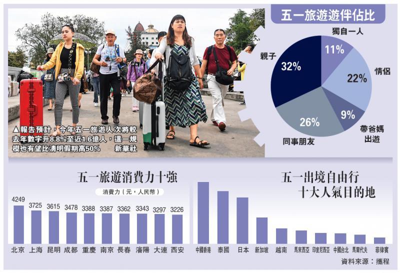 """中国经济\""""全民出行""""热潮来袭  五一料1.6亿人次"""