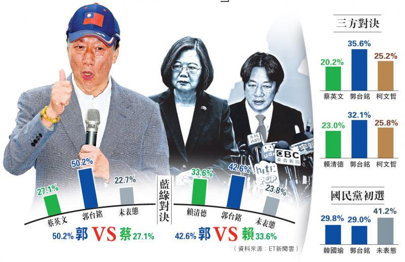 郭台銘支持度完勝綠營 甩蔡23%