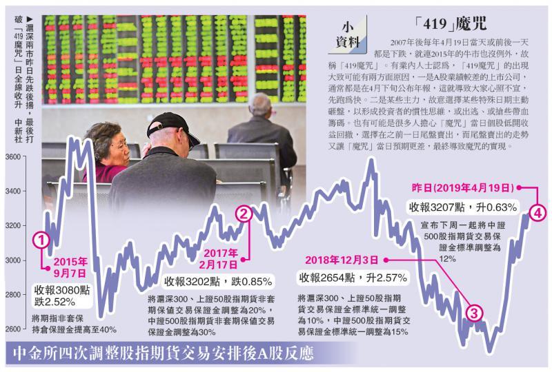 中国经济\期指鬆绑助引资3000亿 A股外围弹2%