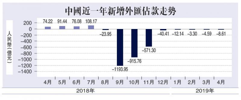 申博亚洲:游资离场 外汇佔款九月连降