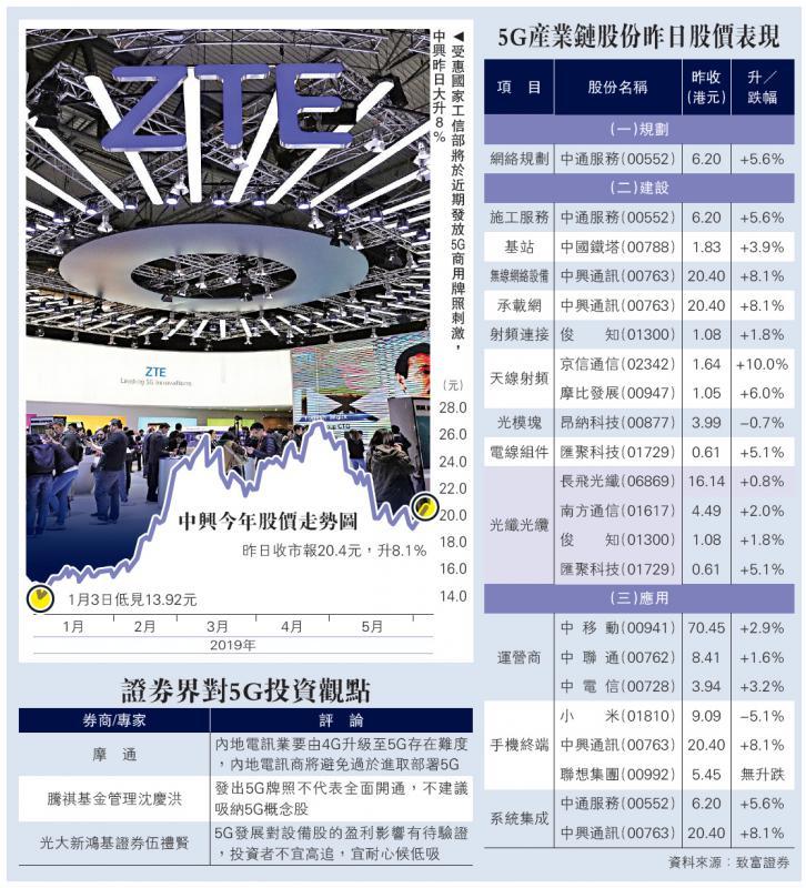 5G概念股大升 中兴飙8%最标青