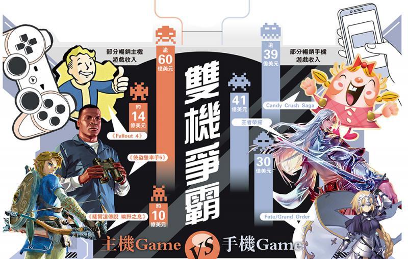 ?双机争霸 主机GameVS手机Game