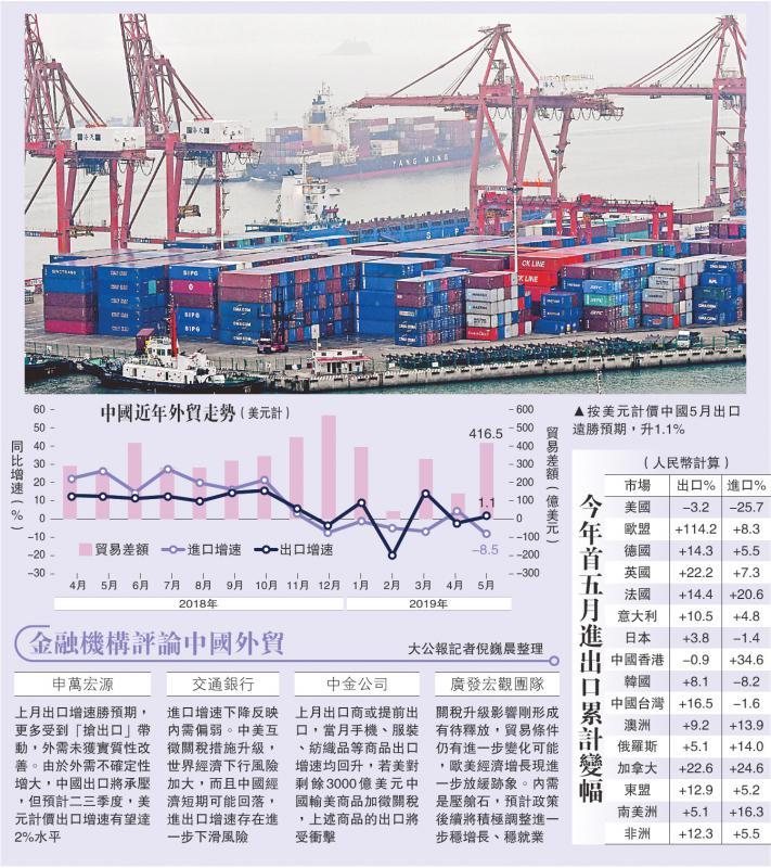 中美贸战\中国上月出口反弹1.1%胜预期