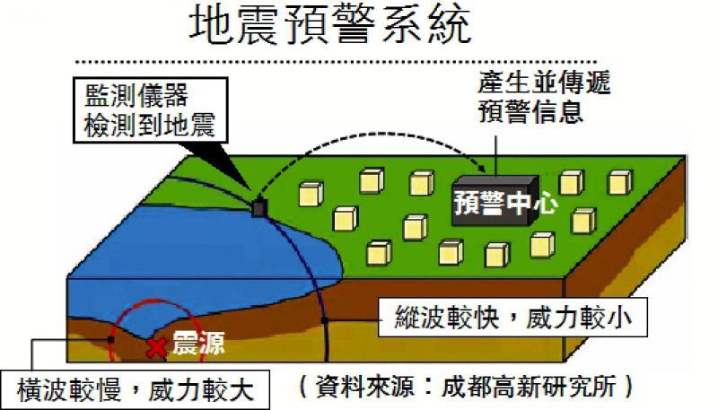地震预报与地震预警不同