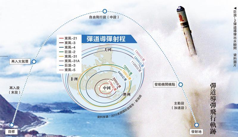 大国重器丨巨浪3携10核弹 射程1.2万公里