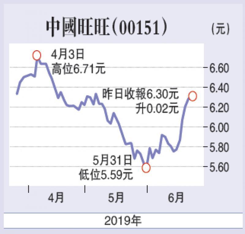 新产品谷业务 旺旺看6.8元/连敬涵