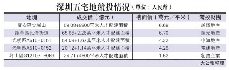 37企疯抢 深圳五宅地吸金224亿