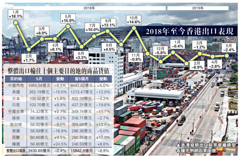 ?港出口下滑2.4% 連跌七個月\大公報記者 林靜文