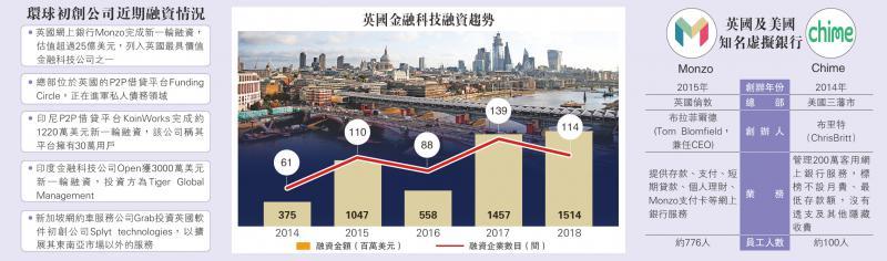 国际经济\网银Monzo值200亿 拟进军美国\大公报记者 郑芸央