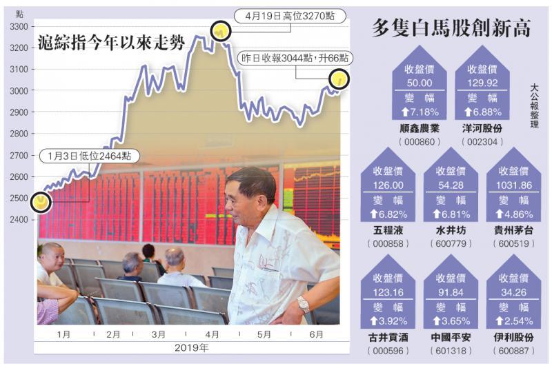 ?中國經濟\貿談吹和風  A股飆2.2%兩月高