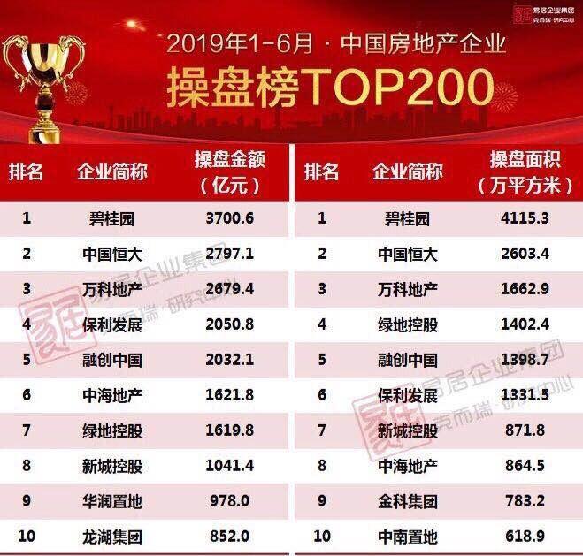 碧桂園半年權益銷售近2800億 穩居行業第一