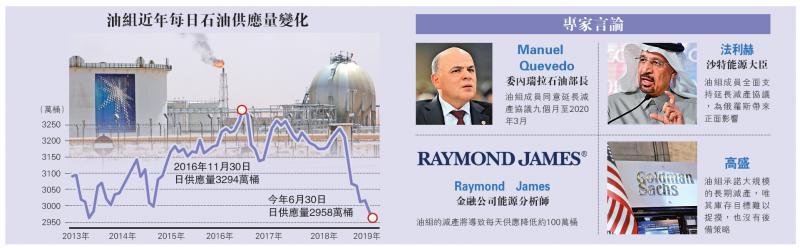 国际经济/油组与盟国延长减产挺油价/大公报记者 郑芸央