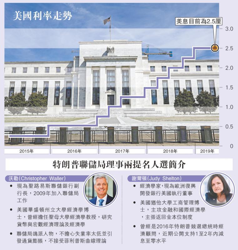 国际经济/特朗普提名两鸽派理事 逼储局减息/大公报记者 郑芸央