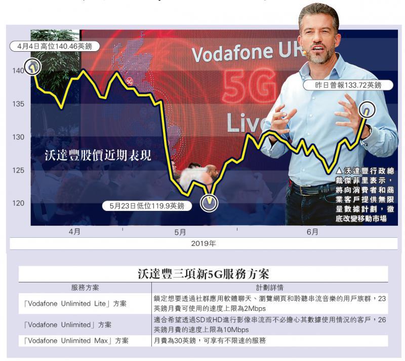 商战之5G服务竞赛篇/沃达丰抢英5G上网头啖汤/大公报记者 郑芸央