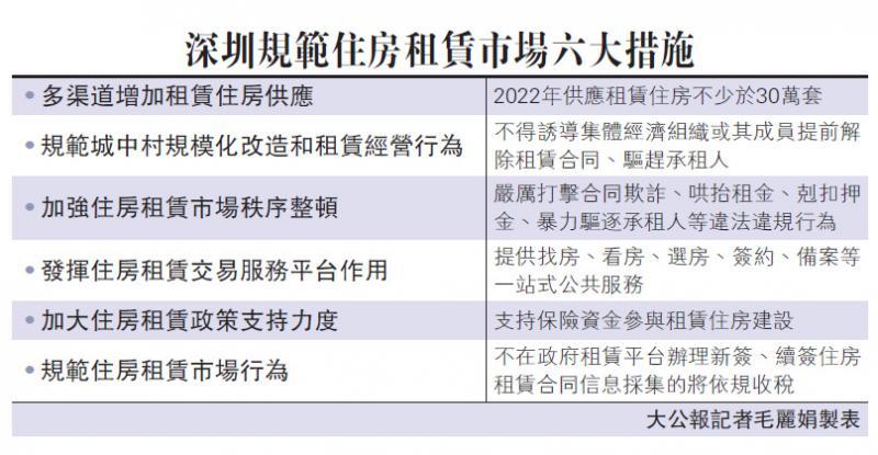 ?深圳增加供应严打违规 稳定房租