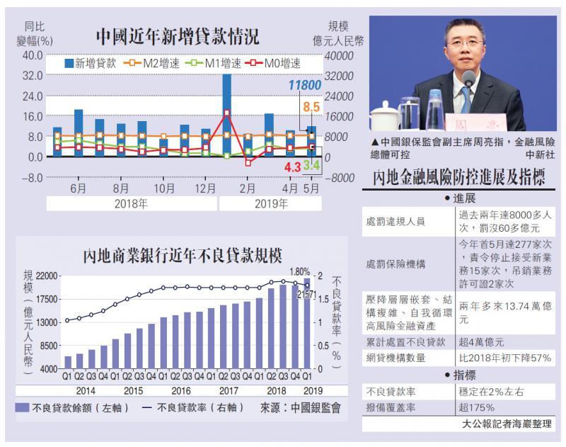 """?中国经济\银保监:金融风险可控 抵禦""""弹藥""""足\大公报记者 海巖"""