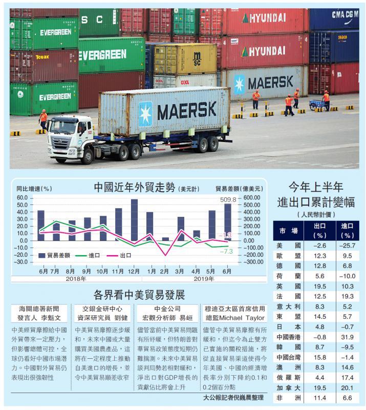 美食贸战恶果 对华出口半年跌30%