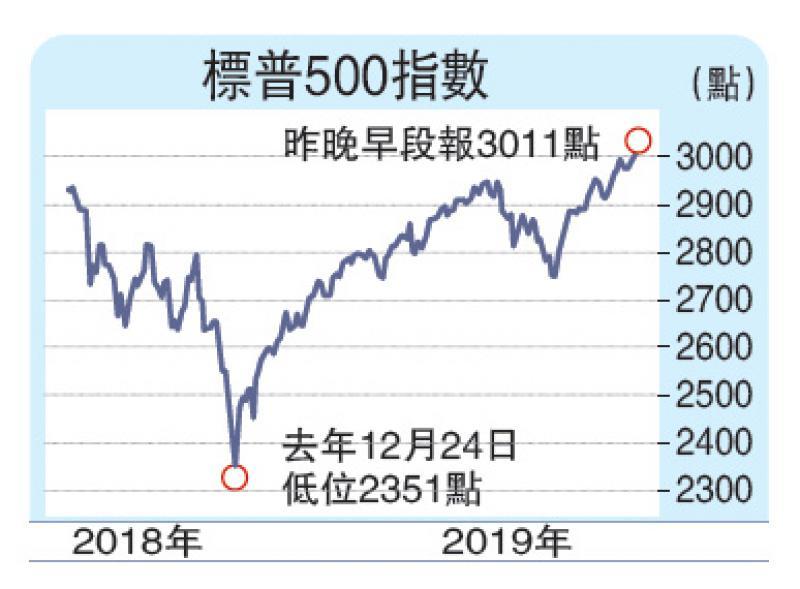 ?财经观察/减息刺激 企业盈利下半年料复甦/大公报记者李耀华