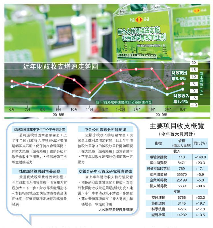 ?中国经济\减税降费效应 财收增速降至3.4%