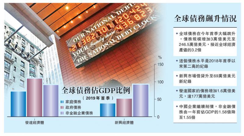 ?国际经济/全球债务飙至经济产值3.2倍/大公报记者郑芸央