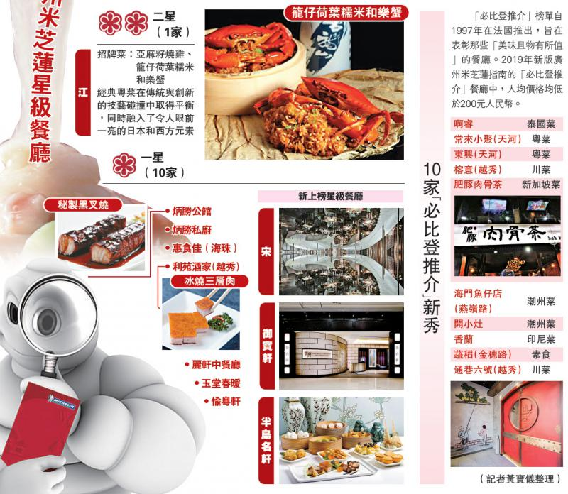 ?2019广州米芝莲星级餐厅