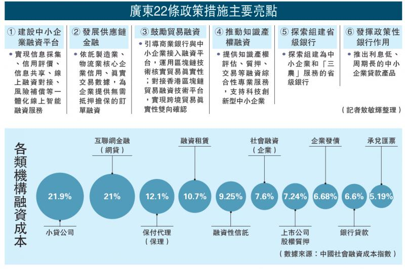 ?广东22条政策措施主要亮点