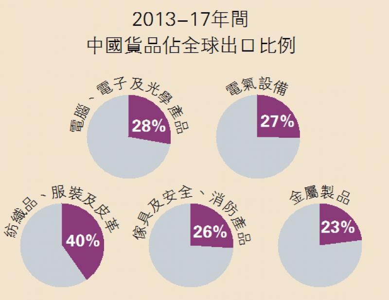 ?2013-17年间中国货品佔全球出口比例