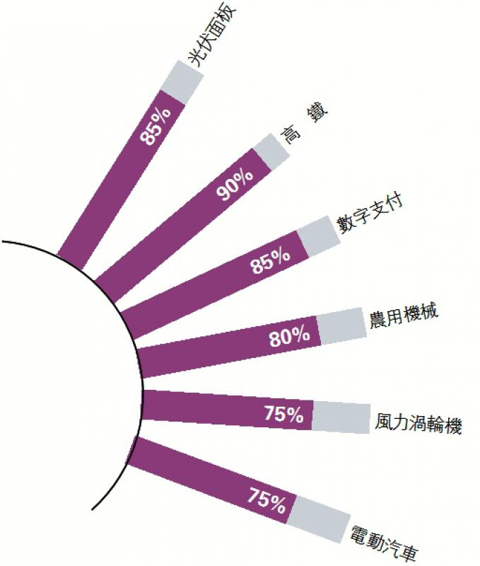 ?全球科技产业中国部件佔比