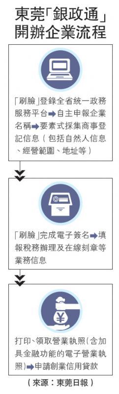 """东莞""""银政通""""开办企业流程"""