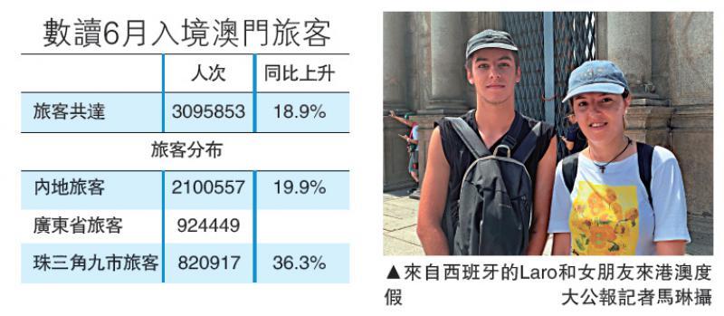 ?澳門入境旅遊人次續攀升 上月破300萬增兩成