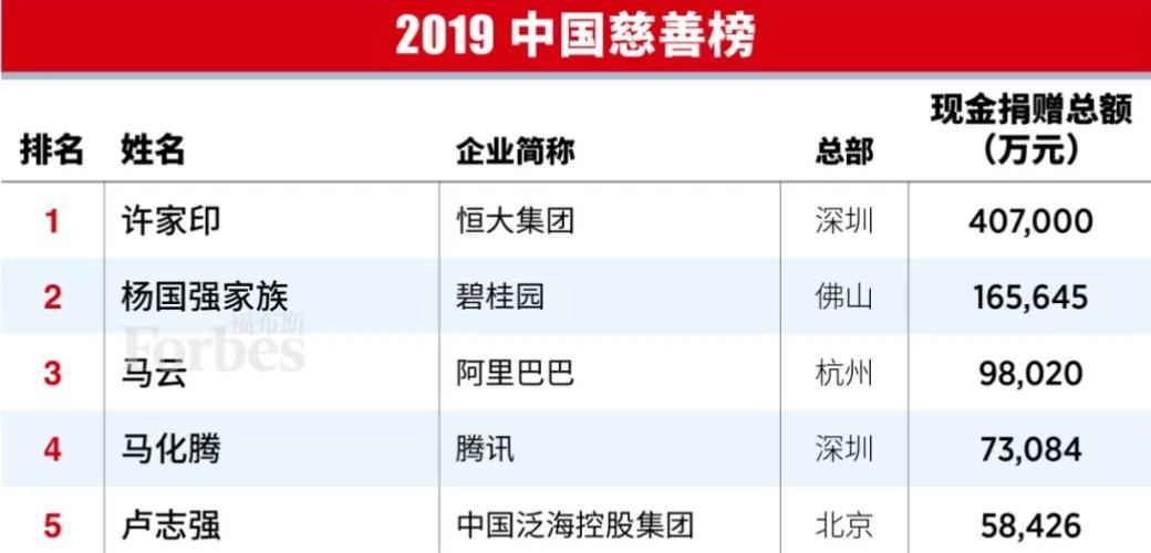 杨国强第十一次登上福布斯中国慈善榜 去年捐赠16.5亿