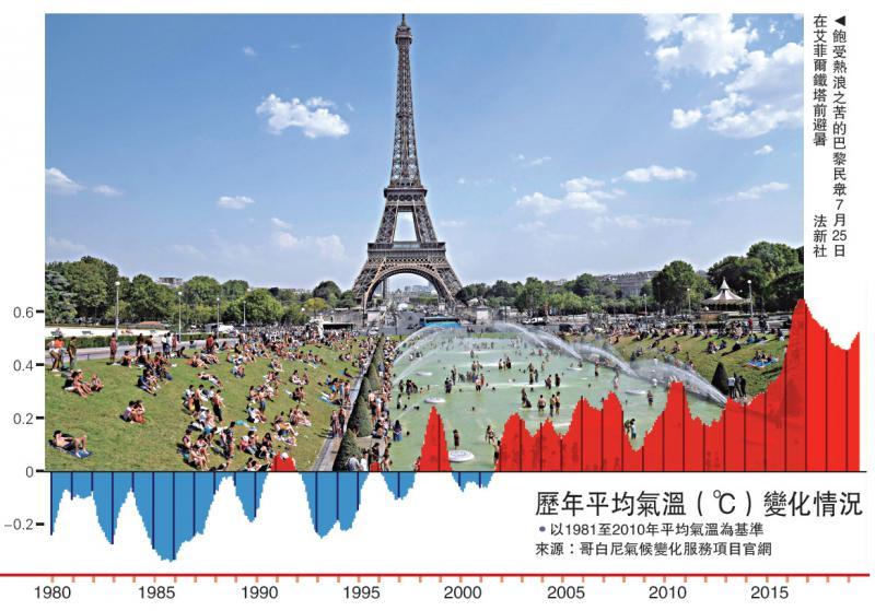 欧盟:今年七月史上最热