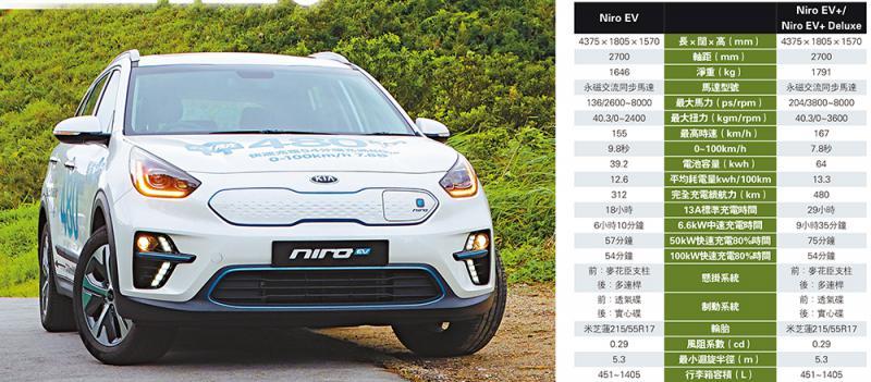 ?KIA Niro電動車走向大眾化