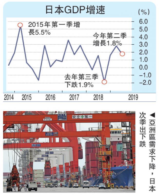 ?日本次季GDP增1.8% 不确定因素增