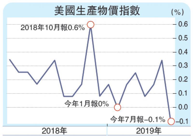 ?美核心生产物价跌0.1% 两年首见