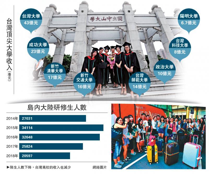 ?台八高校总收入不及广州中大