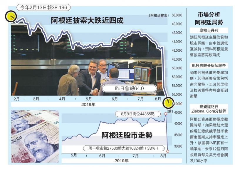 国际经济/阿披索大挫四成创历史新低/大公报记者郑芸央