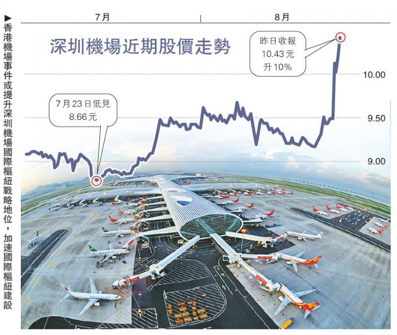 中国经济\A股航空港口逆市升 深圳机场涨停