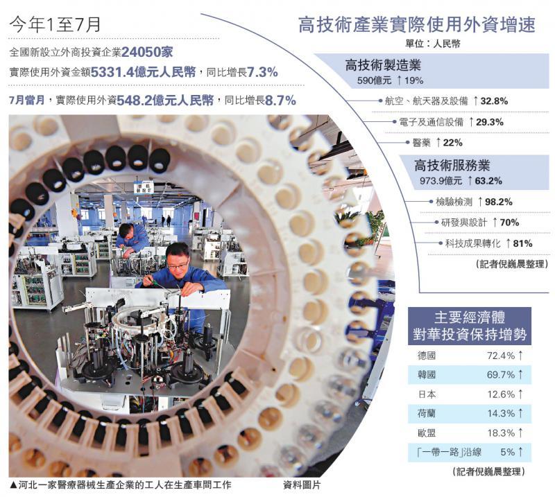 首七月使用外資5331.4億 增7.3%/大公報記者倪巍晨上海報道