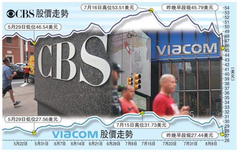 CBS与Viacom再合併 争串流市场