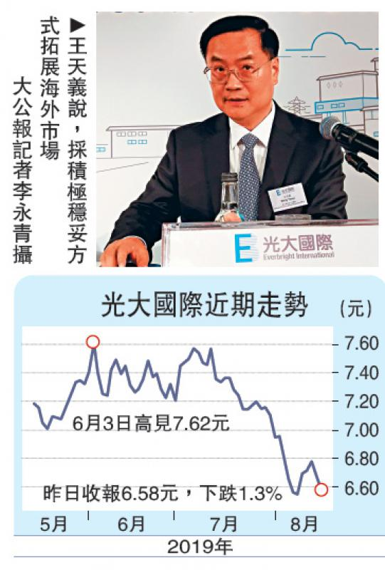 光大国际半年多赚19.5% 未来加强拓海外
