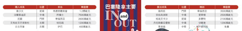 巴塞隆拿主要In and Out