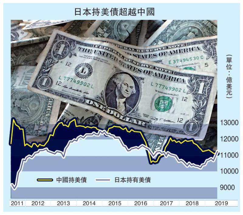 日本超中国成美最大债权国