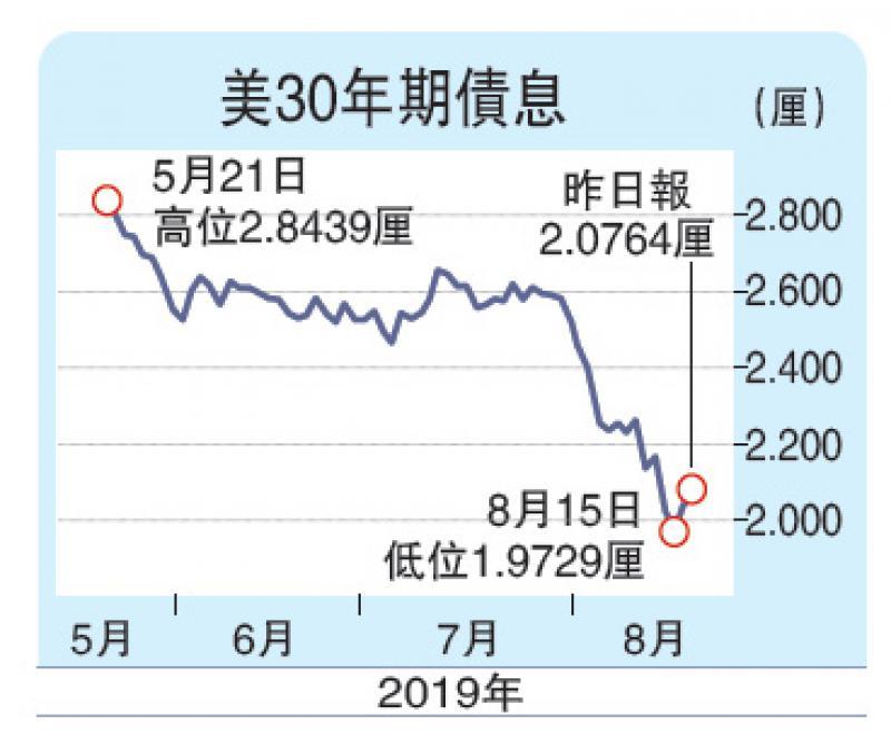 ?美研超長債德擬增開支 美30年債息急升