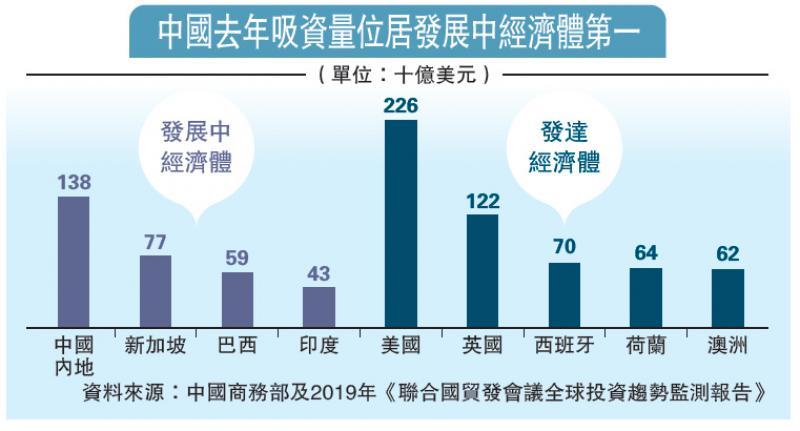 ?世界500强企业98%在华投资