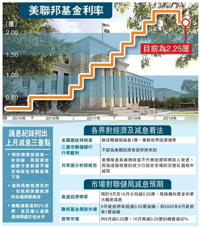国际经济/储局会议纪录:曾讨论大幅减息/大公报记者郑芸央